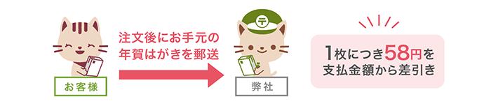 お客様→弊社 注文後にお手元のはがきを郵送 1枚につき63円を支払金額から差引き